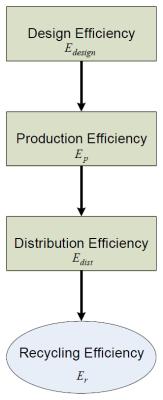 NLRBE Struktura a procesy.png